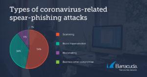 Spear-phishing attacks in 2020